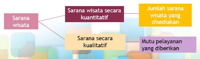 sarana