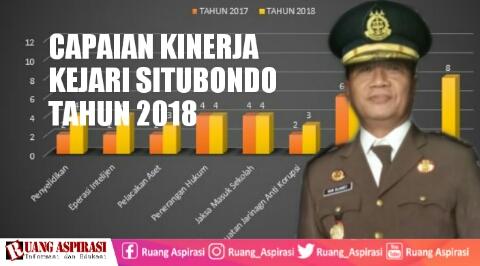 Kejaksaan Negeri Situbondo Gelar Pers Rilis Capaian Kinerja Tahun 2018