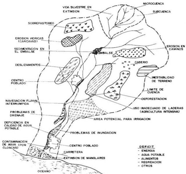 Actividades que se realizan en una cuenca hidrografica