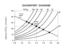 Davenport Diagram