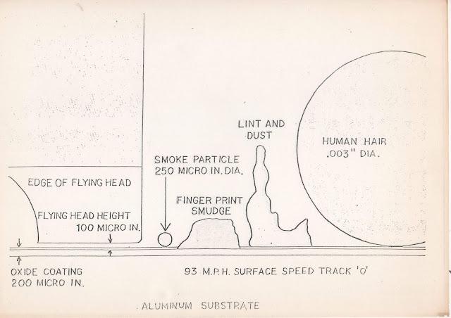 Fotocòpia que corria a principis dels 80 comparant la distància entre els capçals de lectura/escriptura d'un disc magnètic amb els plat, amb una partícula de fum, una empremta d'un dis una mota de pols i un cabell humà.