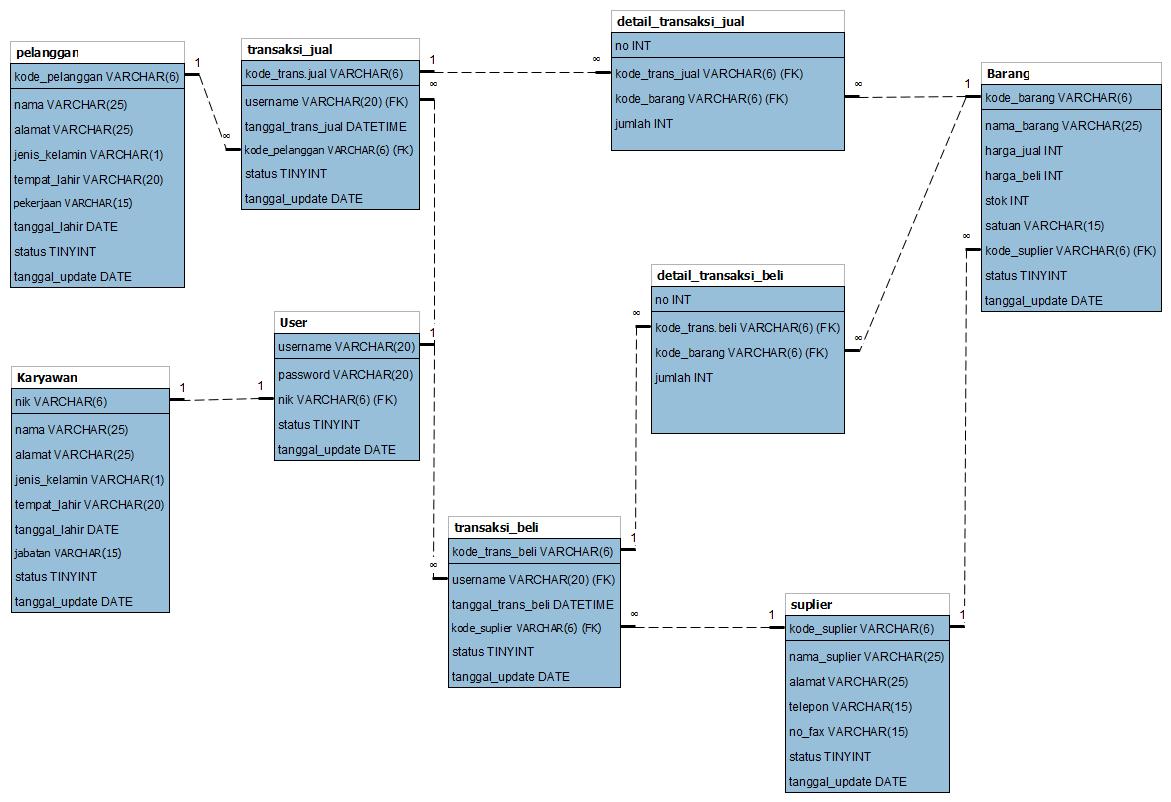 Sarana Sharing dan Berbagi Ilmu: Skema ERD dan Class Diagram