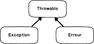 Différence entre Exception et Error en java