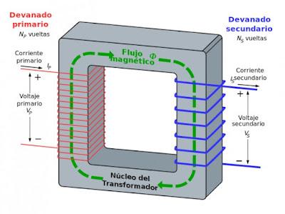 Instalaciones electricas residenciales - estructura interna del transformador