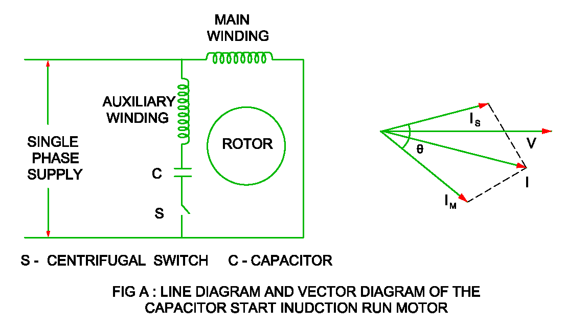 capacitor start motor diagrams capacitor start induction run motor construction  working and  capacitor start induction run motor