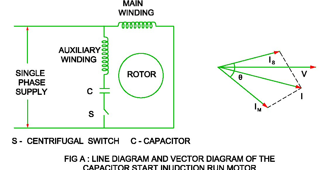 Capacitor Start Induction Run Motor Construction Working And Characteristic Electrical Revolution