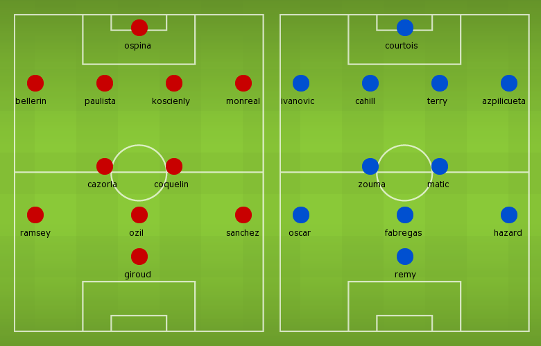 Possible Line-ups, Stats, Team News: Arsenal vs Chelsea