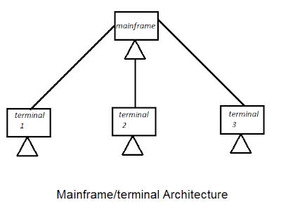 mainframe-terminal-architecture-in-Hindi