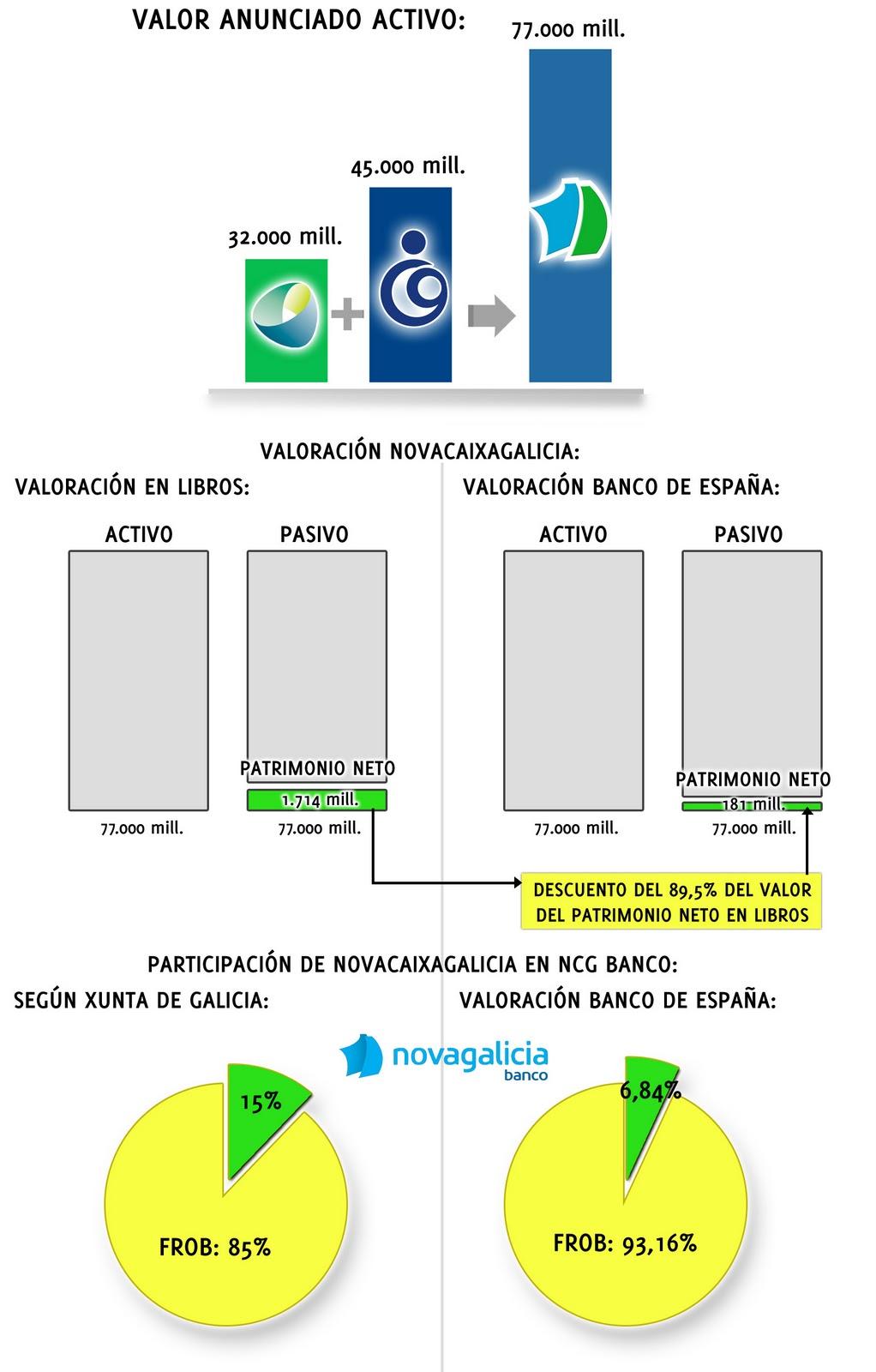 Empresas novagalicia banco la gran chapuza pol tica for Oficinas novacaixagalicia madrid