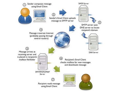 Pengertian Email dan Fungsinya Serta Cara Kerjanya