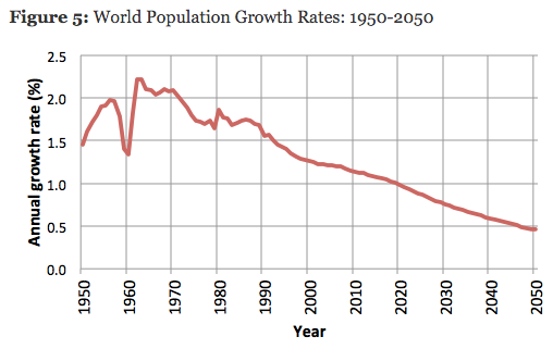 positive effects of population growth on the economy Effects of population growth and urbanization in the pacific islands population growth in the towns will continue effect on national economic growth in the.