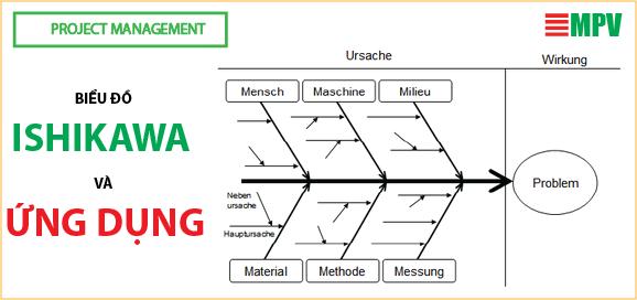 ĐTC - Biểu đồ Ishikawa và ứng dụng