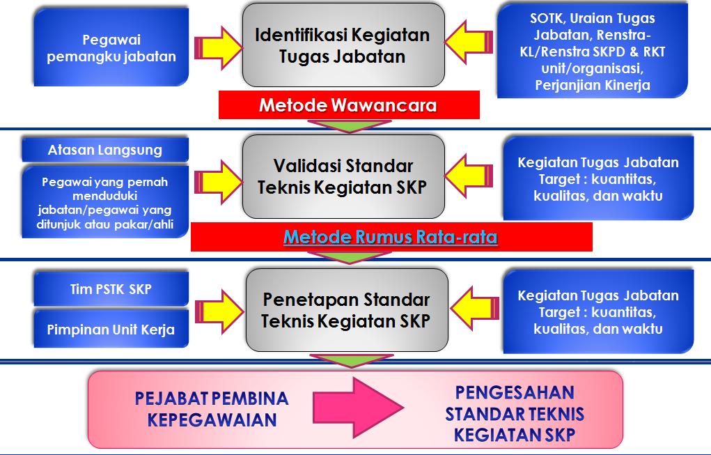 Prosedur penyusunan standar teknis kegiatan SKP