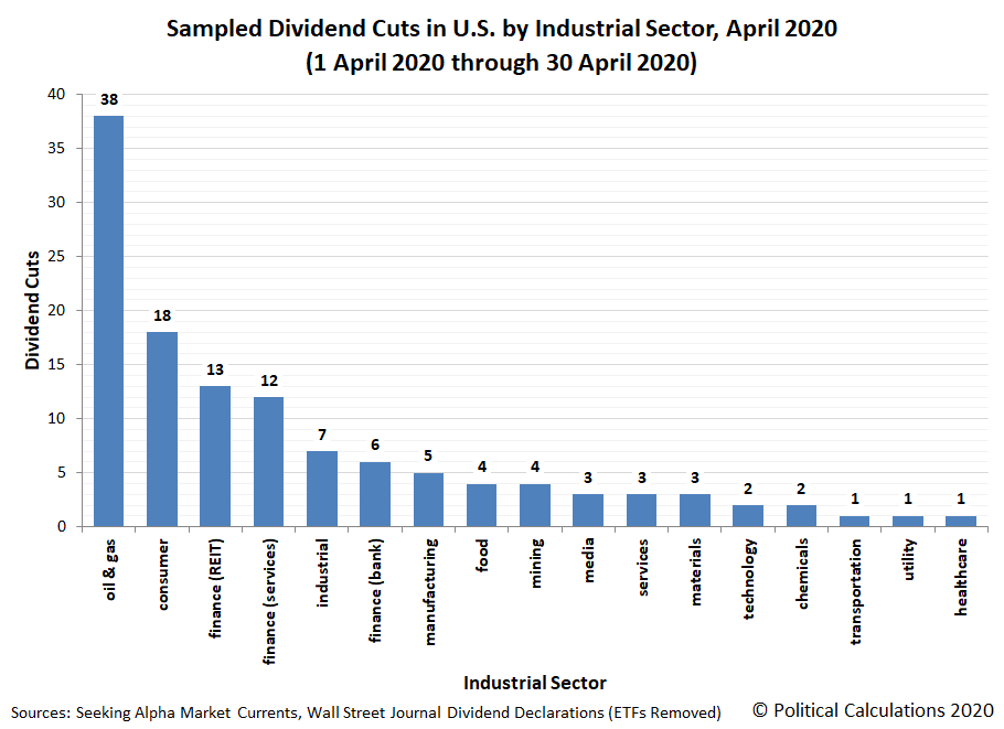 Sampled Dividend Cuts in U.S. by Industrial Sector, April 2020