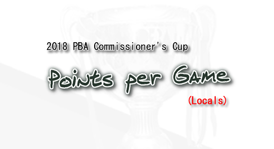 List of Points per game leaders 2018 PBA Commissioner's Cup (Locals)