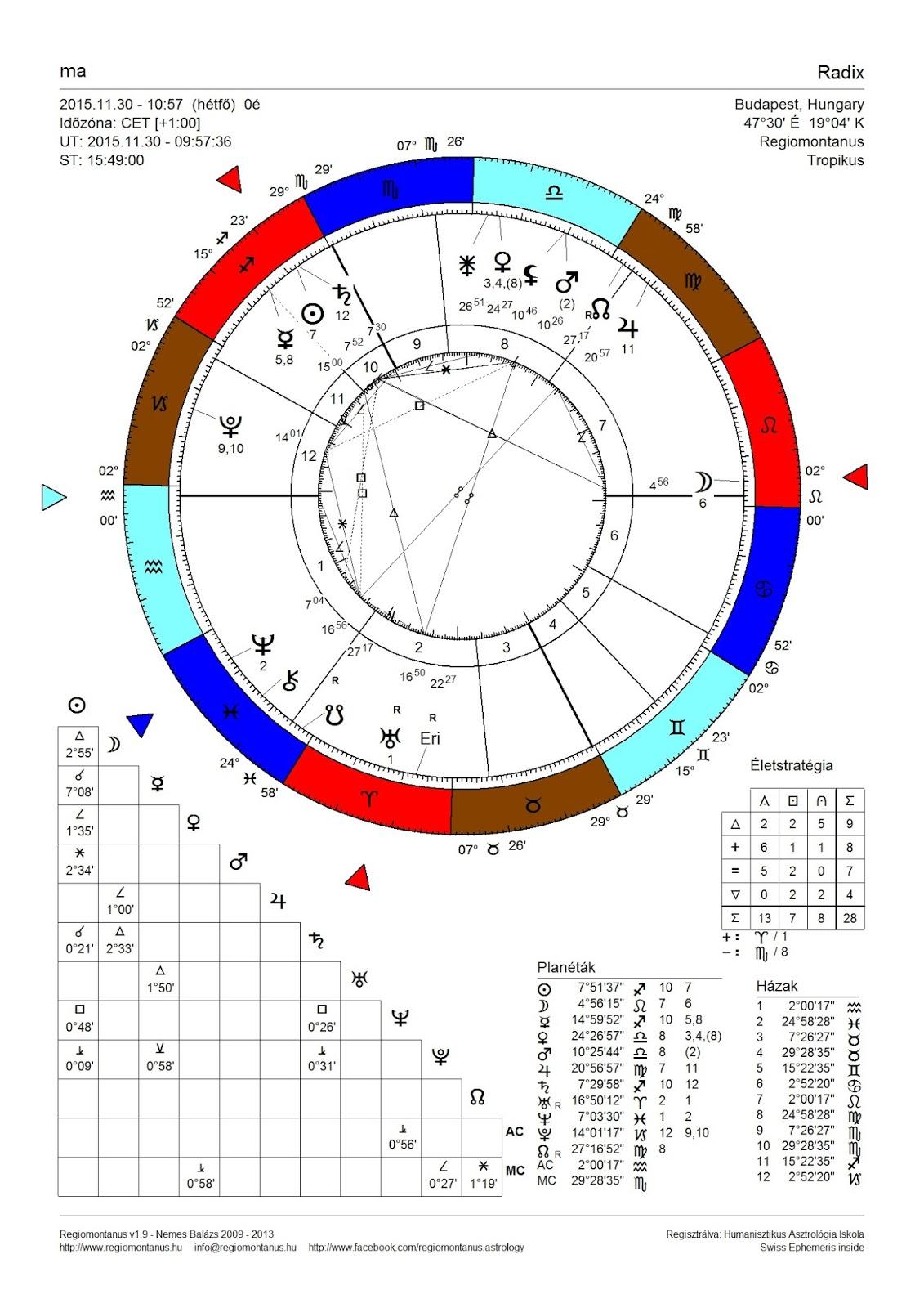 helyszíni találkozón asztrológiai jele)
