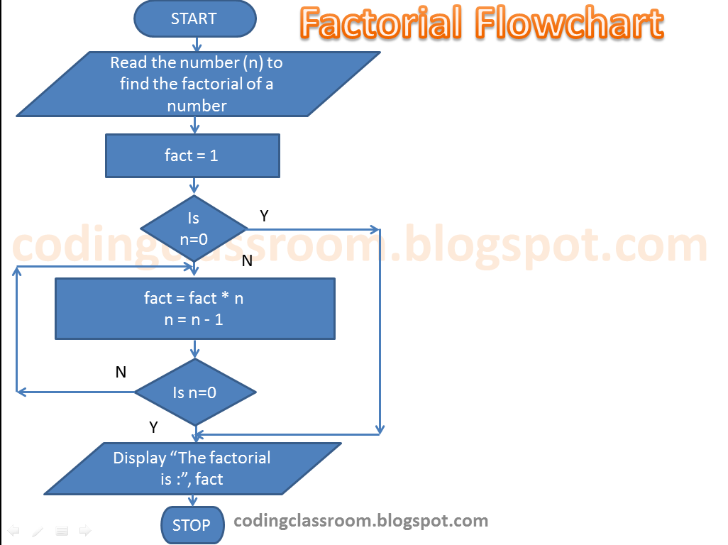 Factorial of a number to see the working of flowchart click here to watch on youtube nvjuhfo Gallery
