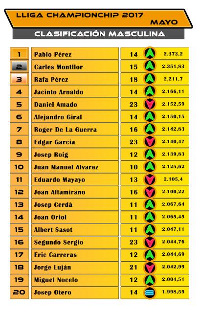 Lliga Championchip - Clasificación Masculina -  Mayo 2017
