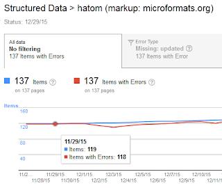 ব্লগের Structured Data hatom Errors কিভাবে Fix করবেন?