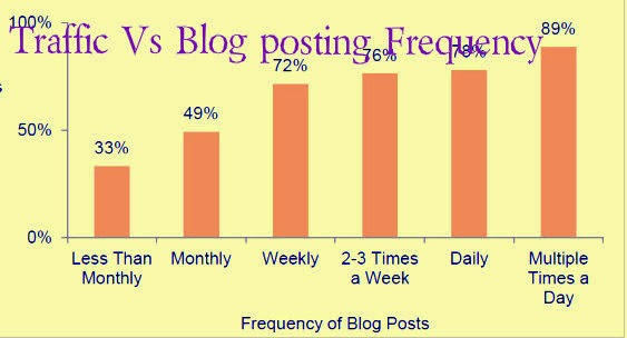 Increase-Web-traffic-by-posting-more-Traffic-Vs-Blog-Posting-Frequency