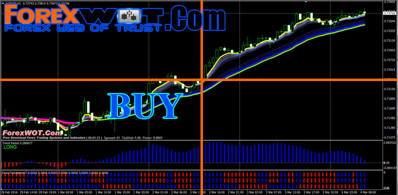 High accurate forex indicator