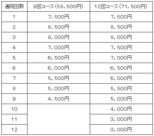 SPCstyle-club コンディショニング3ヶ月集中コース料金表