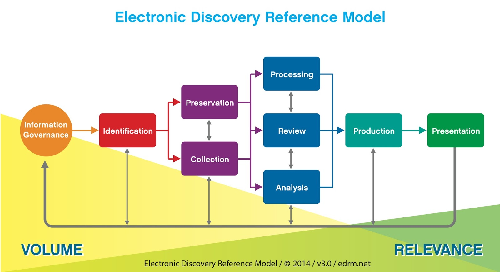 Electonic Discovery Reference Model is showing by a graphic. SYSTRAN illustrates this string from information governance to presentation.
