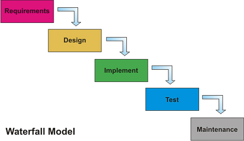 Concurrent engineering window sequential execution for Waterfall model is not suitable for