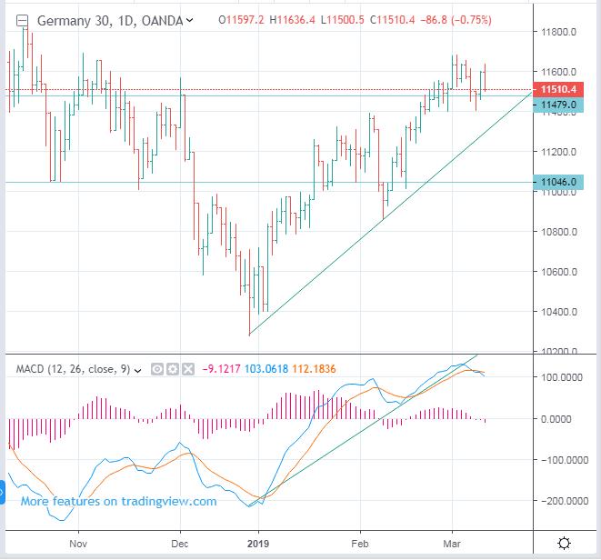 EUREX: FDAX - German DAX 30 Index Futures forecast - dwon to 11046