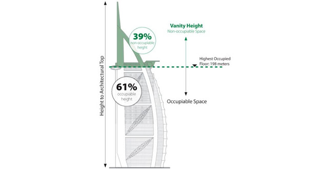 Burj Al Arab Wasted Space Diagram