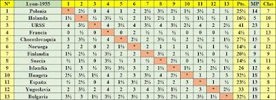 Clasificación final por orden de sorteo inicial del II Campeonato Mundial Universitario de Ajedrez Lyon 1955