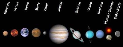 tamaño y orden en lo que se ubican los planetas del sistema solar