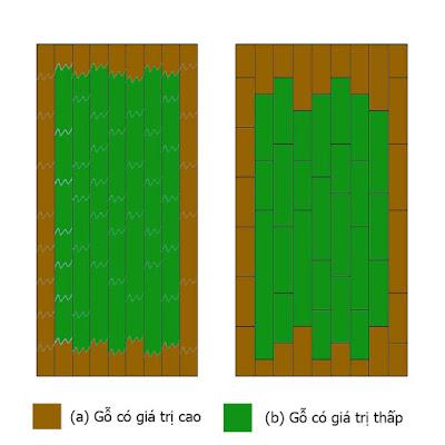 Gỗ ghép làm cốt nền phủ veneer dùng sản xuất mặt bàn gỗ