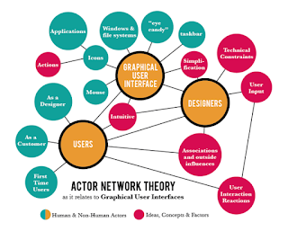 http://geography.name/actor-network-theory/