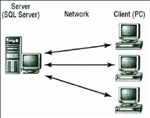 Arsitektur Telematika, tne tier, client, server