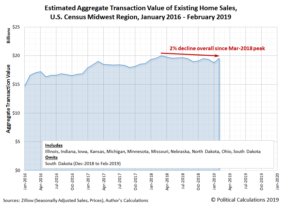 Estimated Aggregate Transaction Value of Existing Home Sales, U.S. Census Midwest Region, January 2016 - February 2019