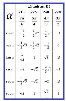 Tabel Trigonometri Sudut Istimewa Kuadran 3