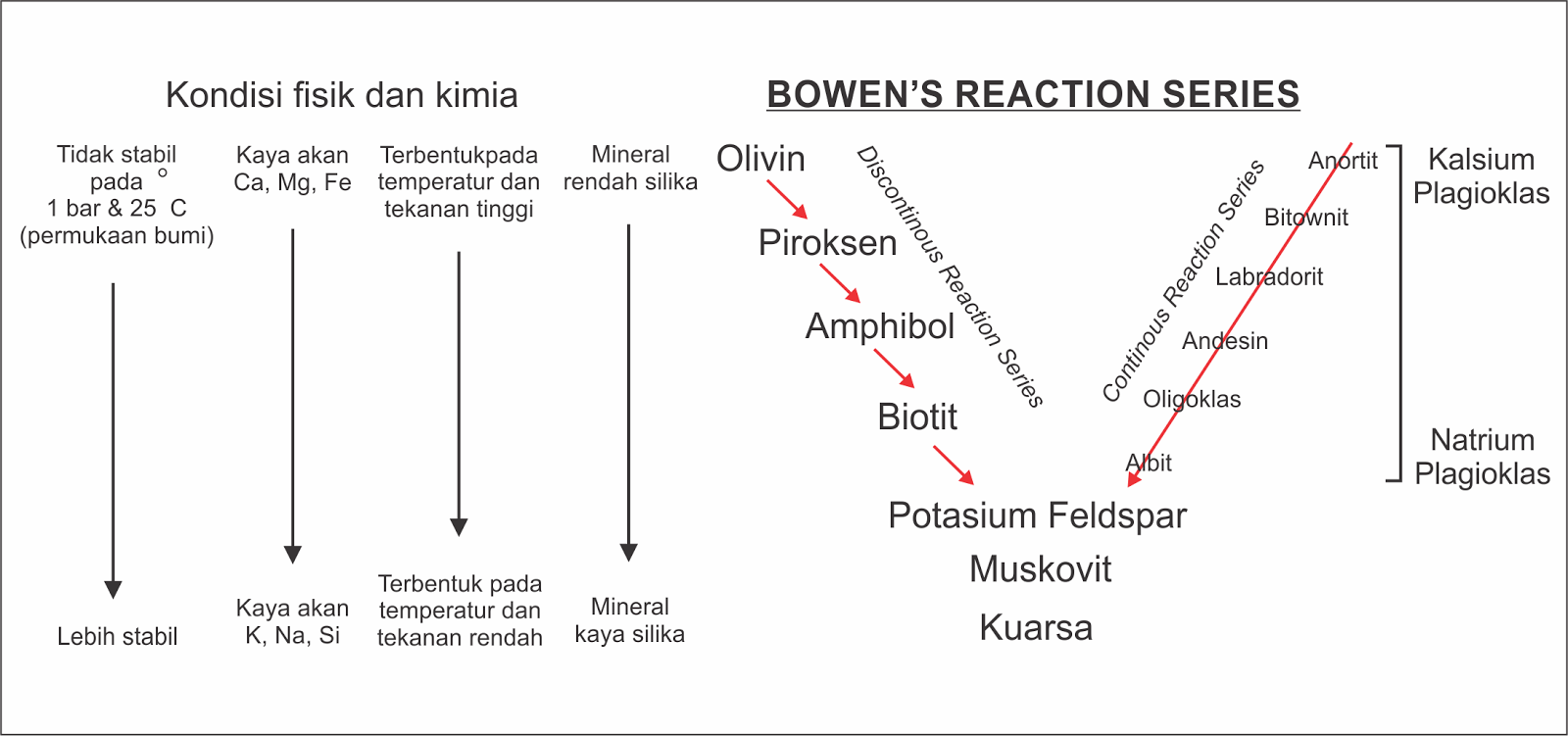medium resolution of bowen s reaction series diagram 1