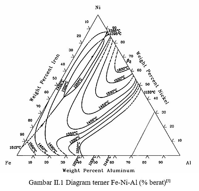 Definisi paduan intermetalik dewi amira diagram terner fe ni al berat ccuart Image collections