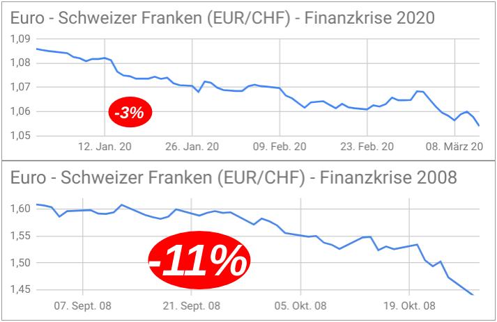 Liniencharts zur Entwicklung des EUR/CHF-Kurses während der Finanzkrise 2008 und der Corona-Finanzkrise 2020