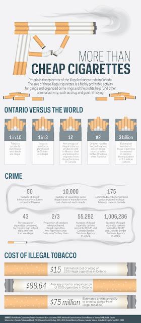 More Than Cheap Cigarettes #StopIllegalTobacco