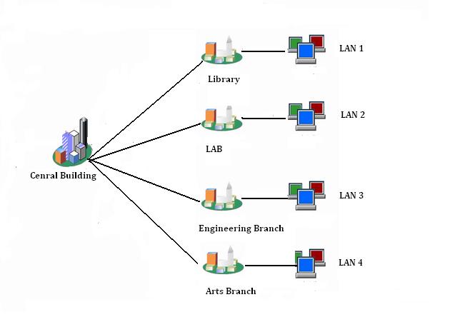 Ramesh: Type of Network