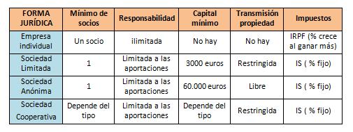 clasificación de empresas según forma jurídica