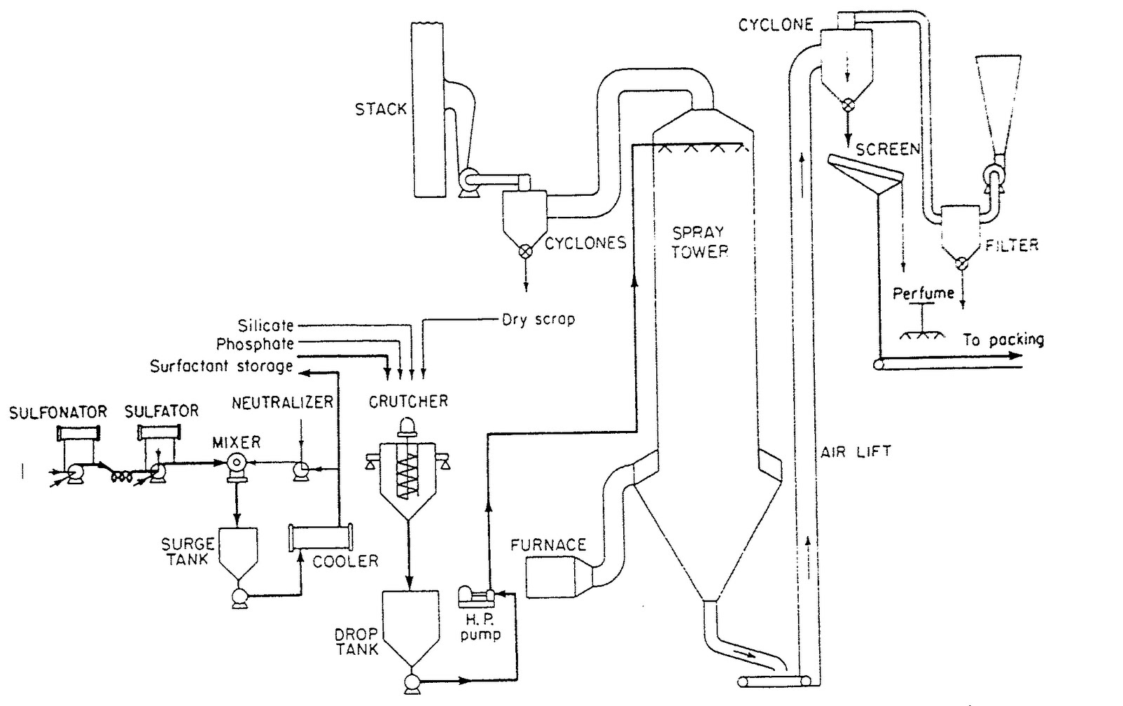 process flow diagram of detergent