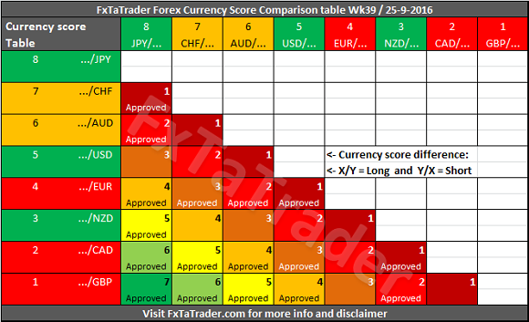 Forex Strength and Comparison for Week 39