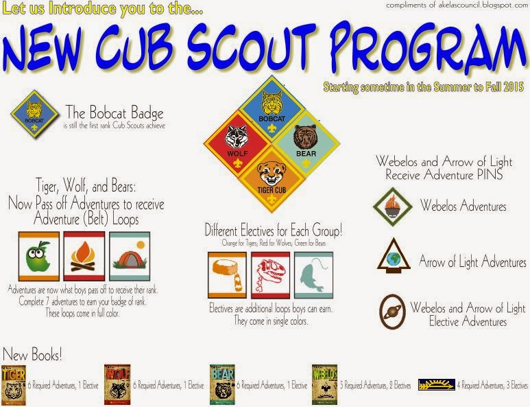 Akelas Council Cub Scout Leader Training ORIGINAL Cub Scout Bear – Eagle Scout Requirements Worksheet