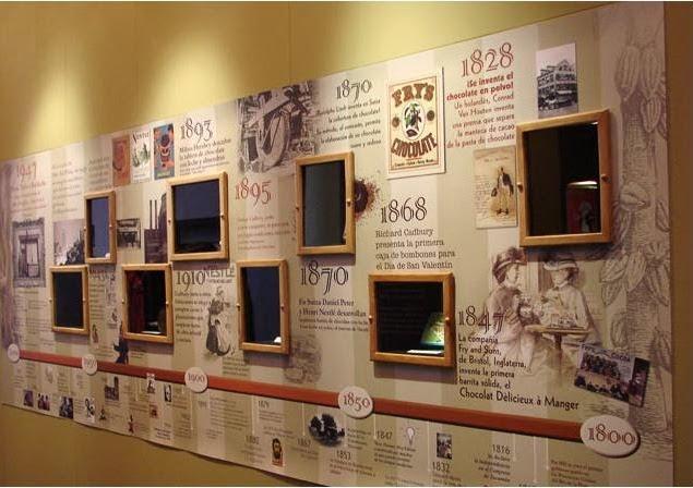 História do Museu do Chocolate