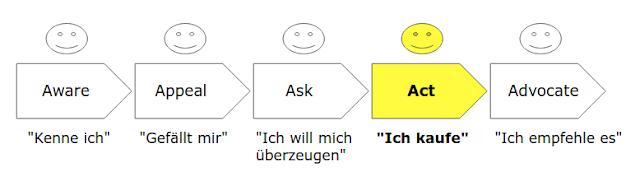 Das 5A-Modell von Philip Kotler: Act