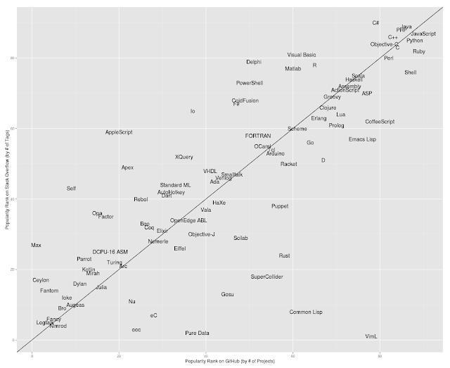 Dünyadaki En Popüler 20 Programlama Dili