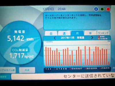 2017年11月の月間発電量